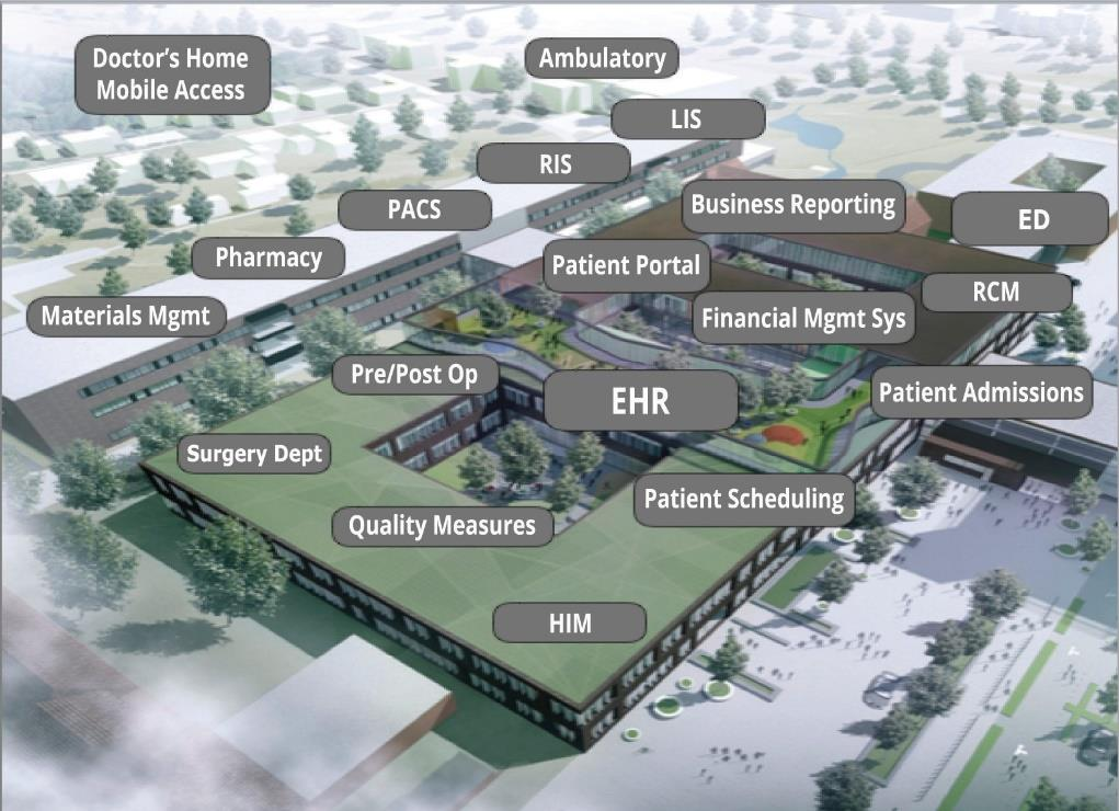 hospitals And Clinics MapThing